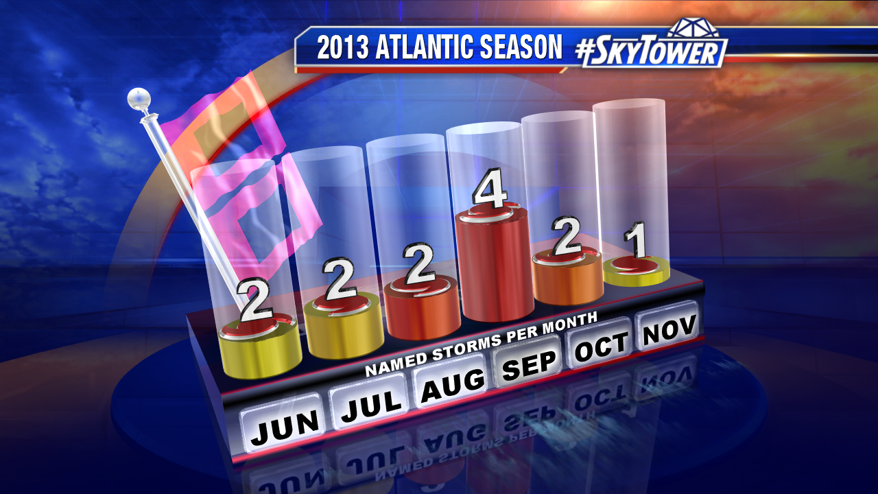 2013 Season Storms Per Month
