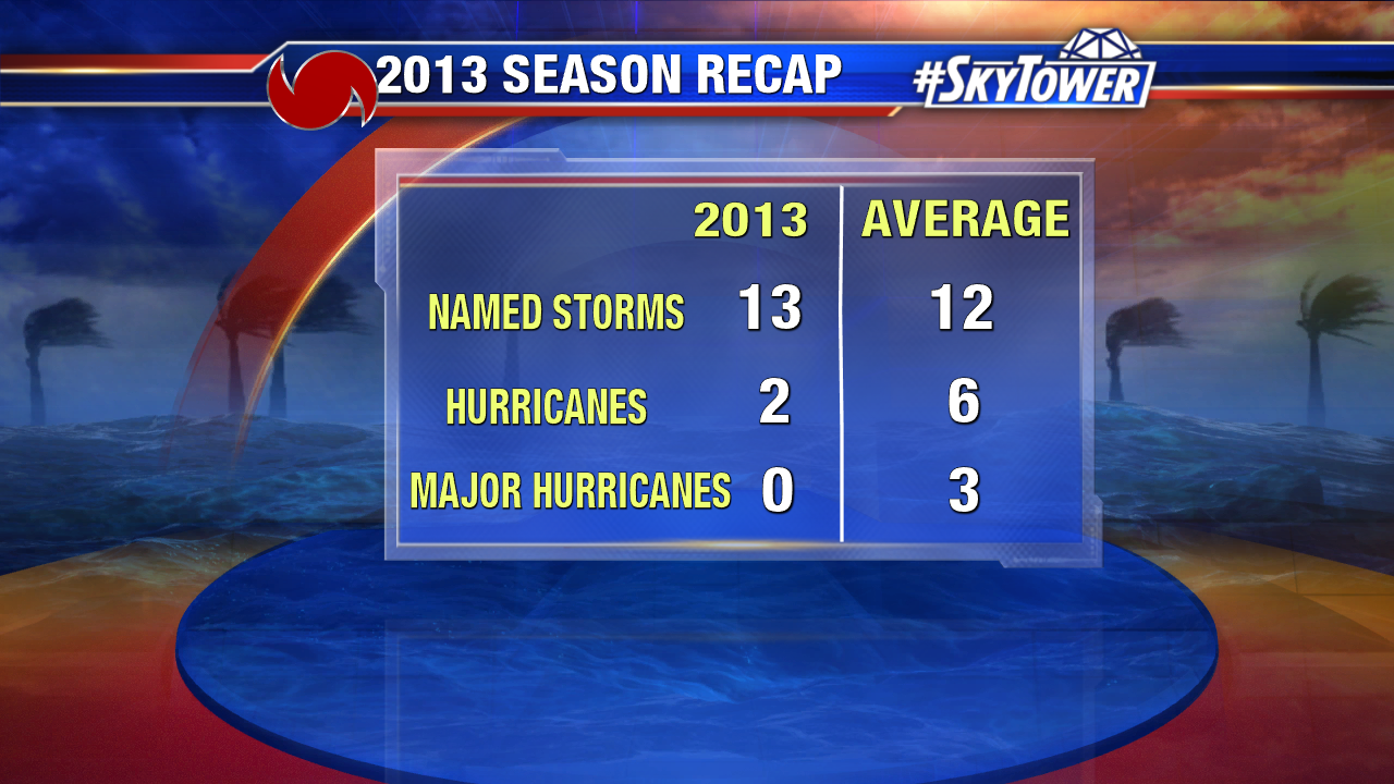 Hurricane Season vs. Average