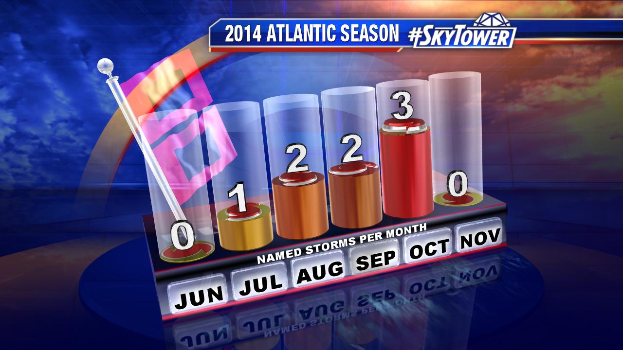 2014 Season Storms Per Month
