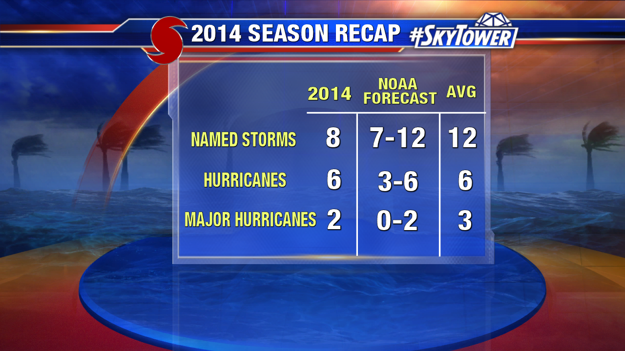 Hurricane Season Update vs Noaa vs Average
