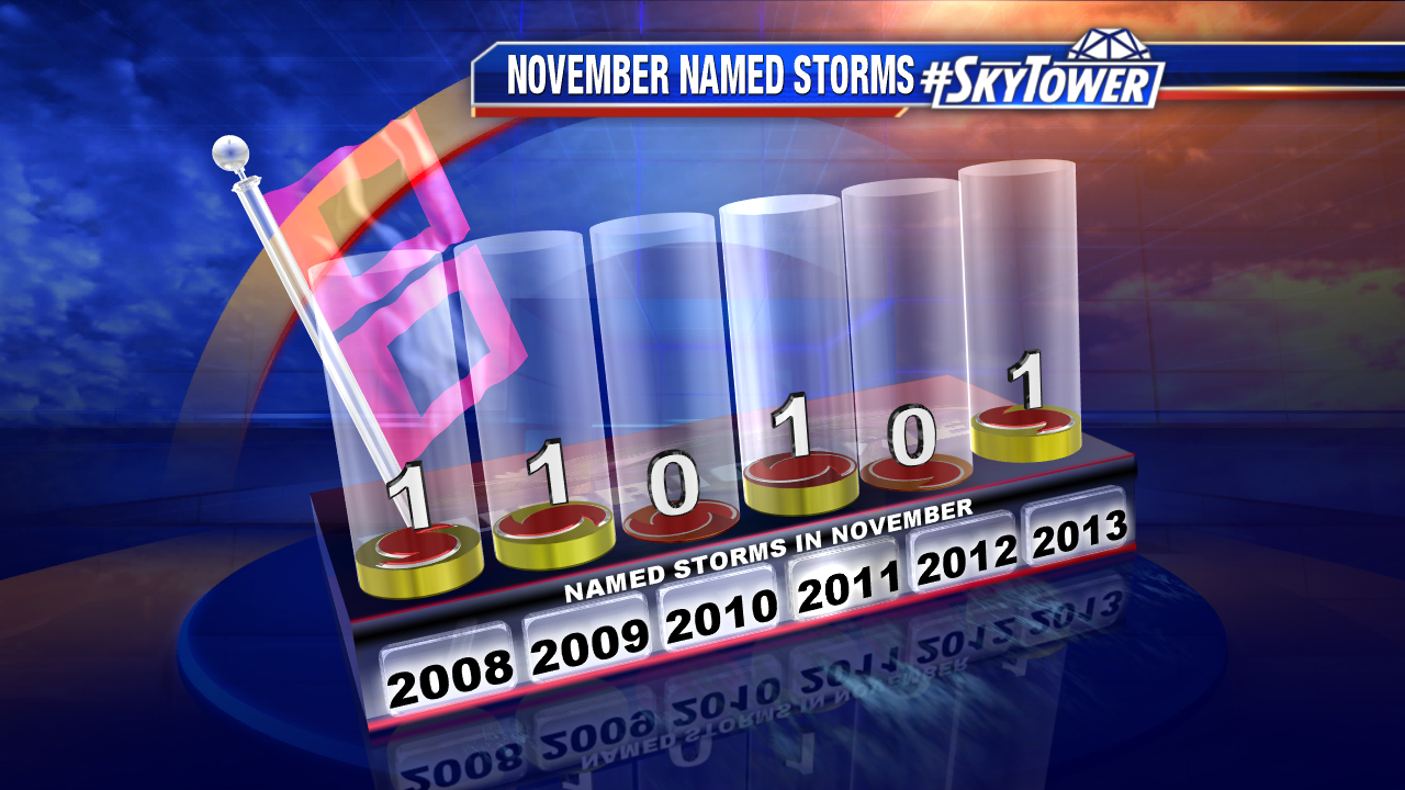 November Named Storms 2008-2013