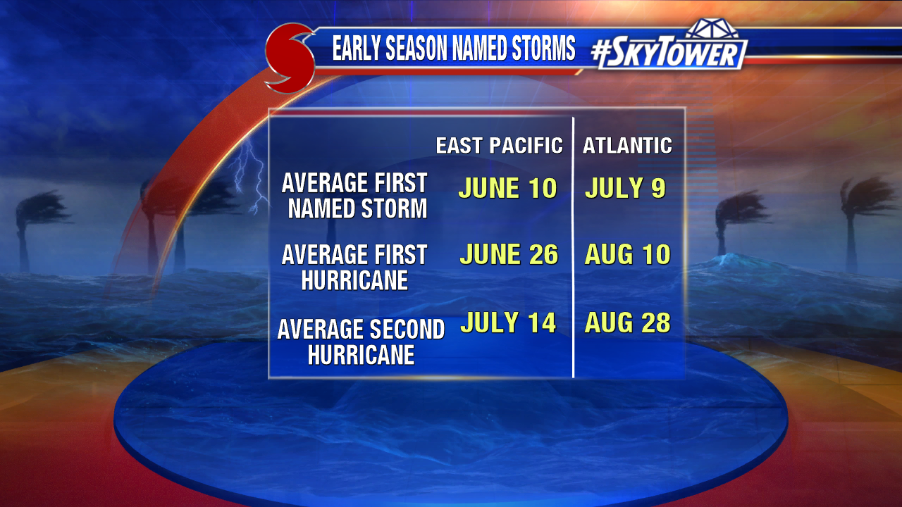 Early Season Named Storms