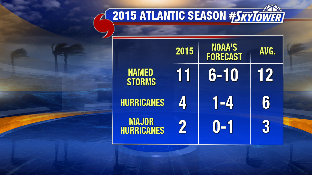 2015 Atlantic Season Recap