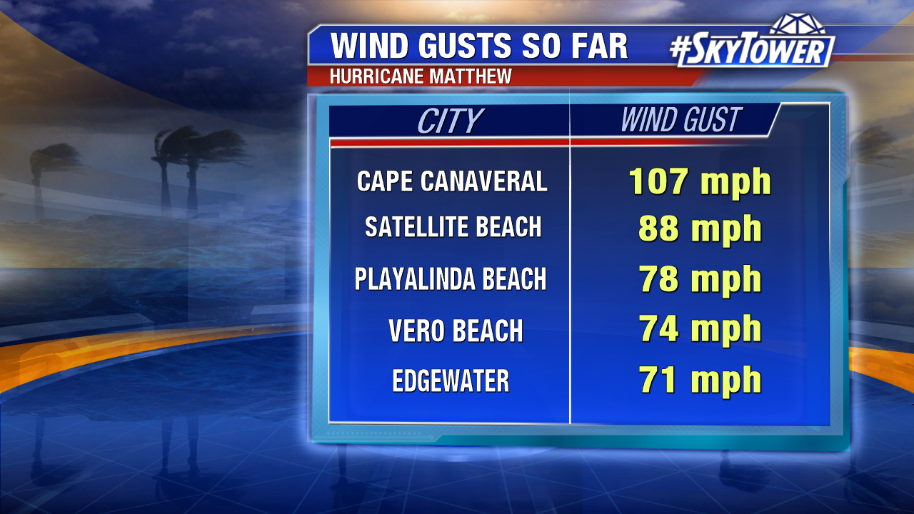 peak-wind-gusts-2
