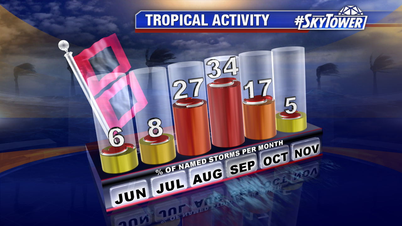 hurricanes-by-month