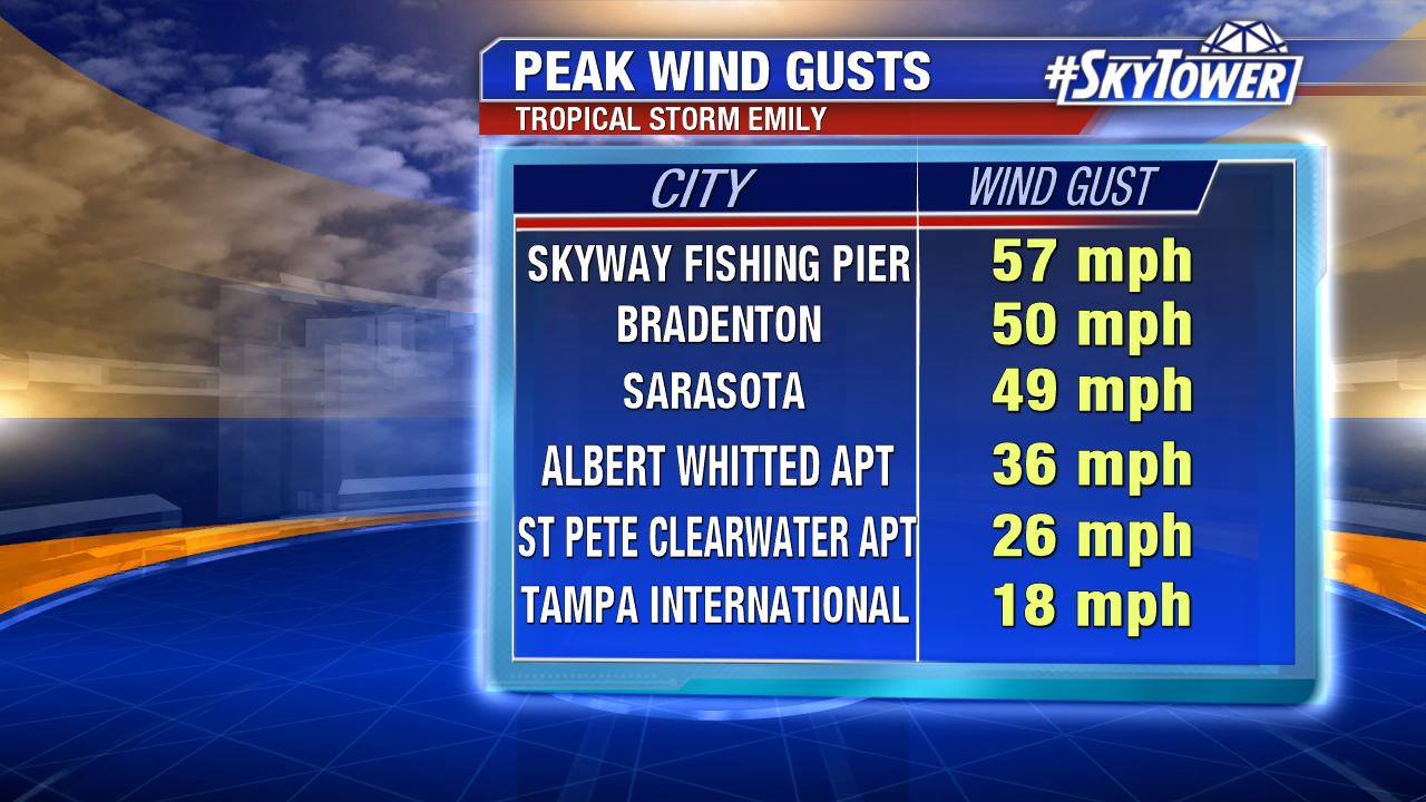 peak-wind-gusts-2-png-232