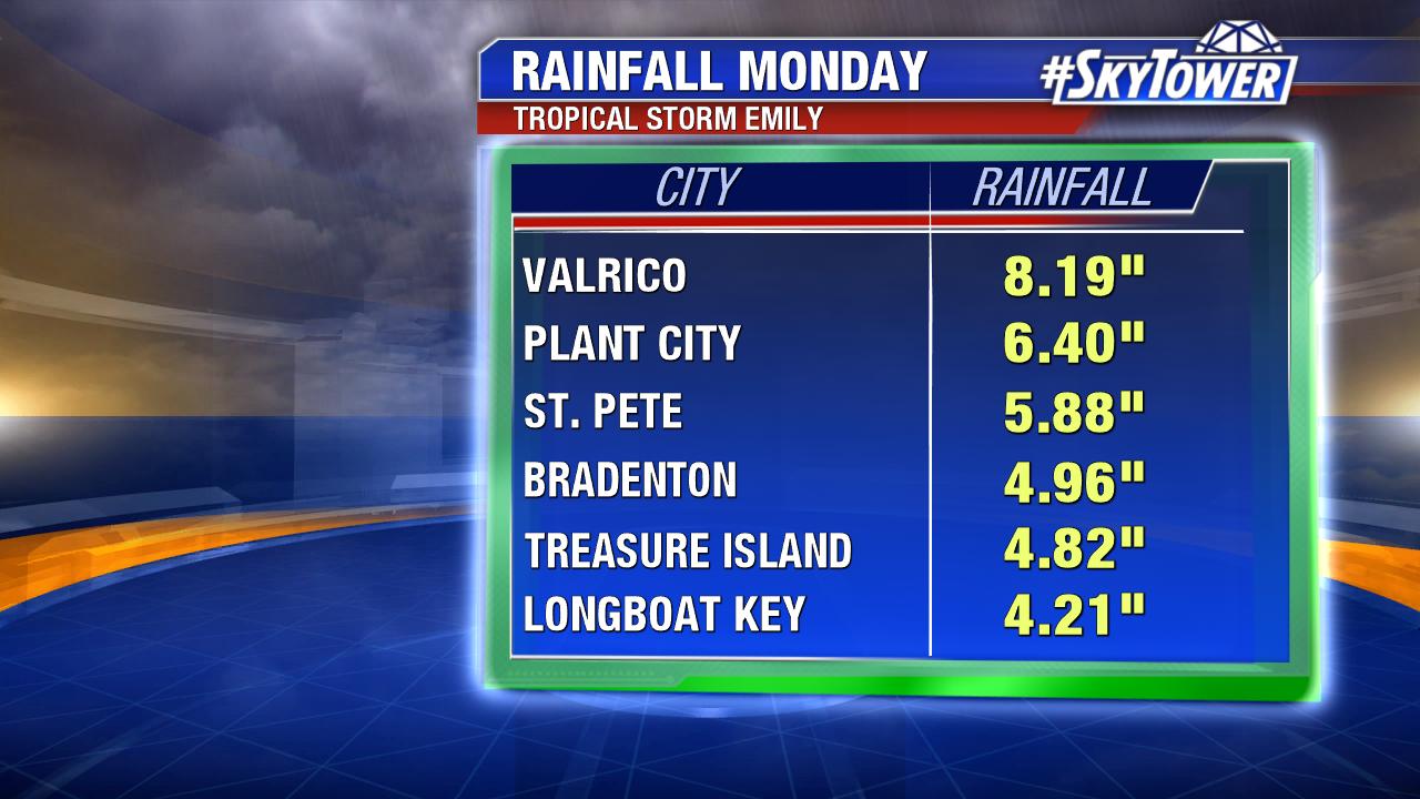 rainfall-totals