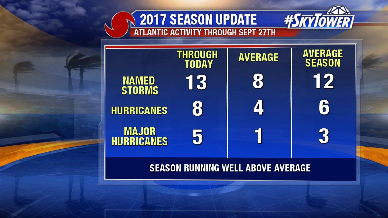 2017-season-update