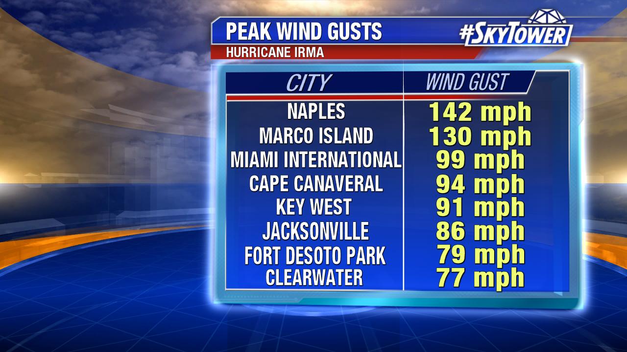 peak-wind-gusts-2