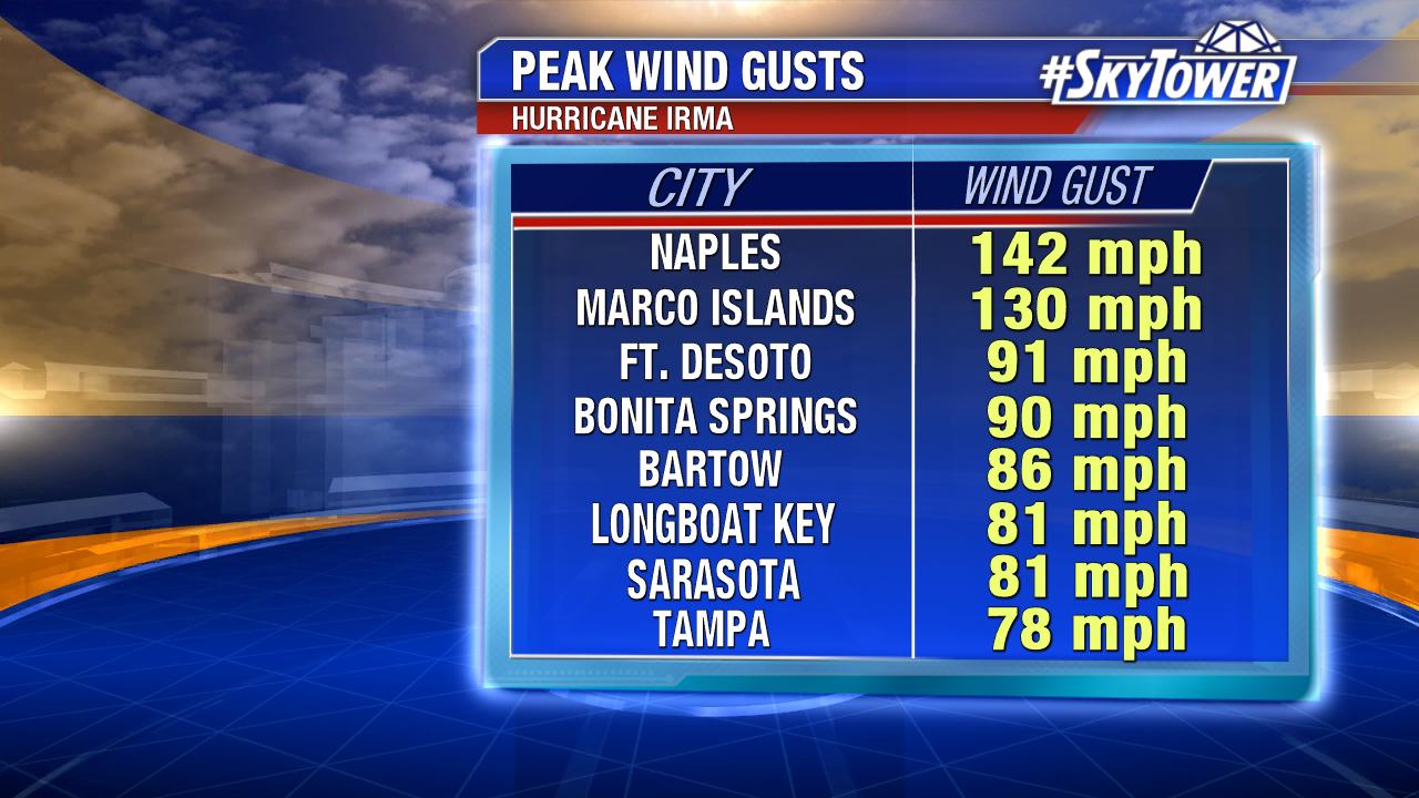peak-wind-gusts-2-png1212