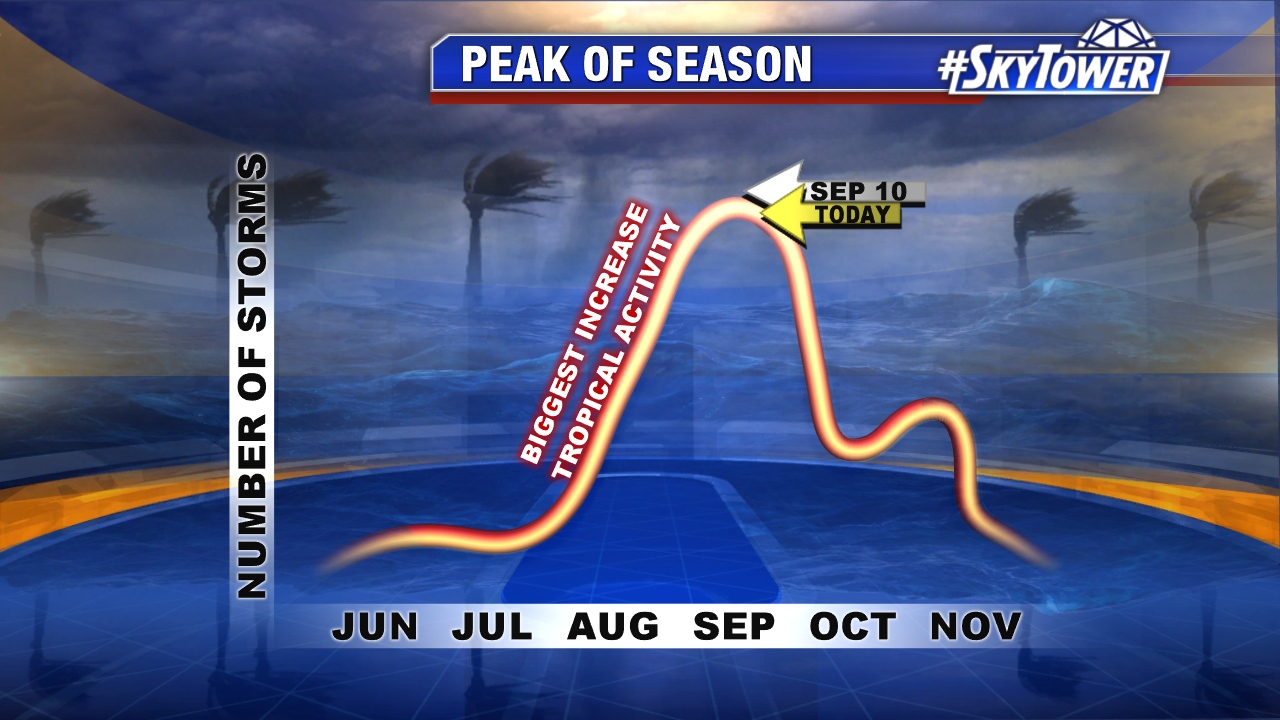 peak-of-hurricane-season-with-season-recap
